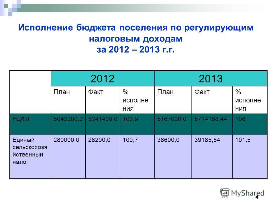 4 Исполнение бюджета поселения по регулирующим налоговым доходам за 2012 – 2013 г.г. 20122013 План Факт% исполне ния План Факт% исполне ния НДФЛ5043000,05241400,0103,95167000,05714168,44108 Единый сельскохозя йственный налог 280000,028200,0100,738600