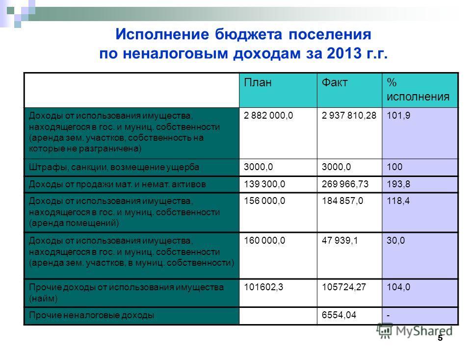 5 Исполнение бюджета поселения по неналоговым доходам за 2013 г.г. План Факт% исполнения Доходы от использования имущества, находящегося в гос. и муниц. собственности (аренда зем. участков, собственность на которые не разграничена) 2 882 000,02 937 8