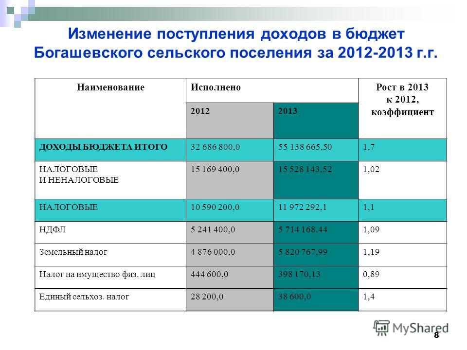 8 Изменение поступления доходов в бюджет Богашевского сельского поселения за 2012-2013 г.г. Наименование ИсполненоРост в 2013 к 2012, коэффициент 20122013 ДОХОДЫ БЮДЖЕТА ИТОГО 32 686 800,055 138 665,50 1,7 НАЛОГОВЫЕ И НЕНАЛОГОВЫЕ 15 169 400,015 528 1