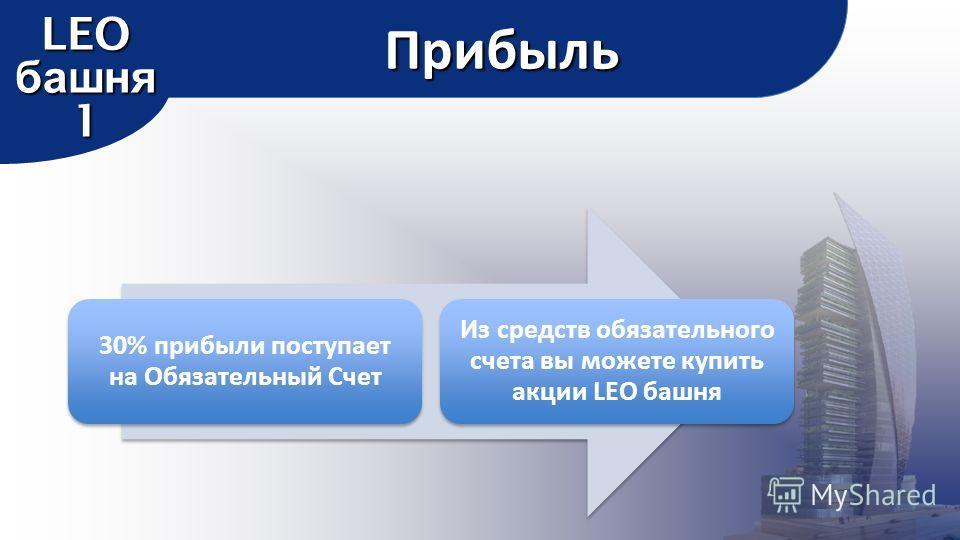 30% прибыли поступает на Обязательный Счет Из средств обязательного счета вы можете купить акции LEO башня Прибыль LEO башня 1