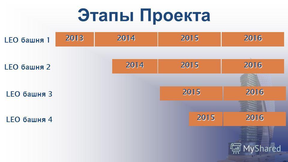 Этапы Проекта 2013201420152016 LEO башня 1 201420152016 LEO башня 2 20152016 LEO башня 3 20152016 LEO башня 4