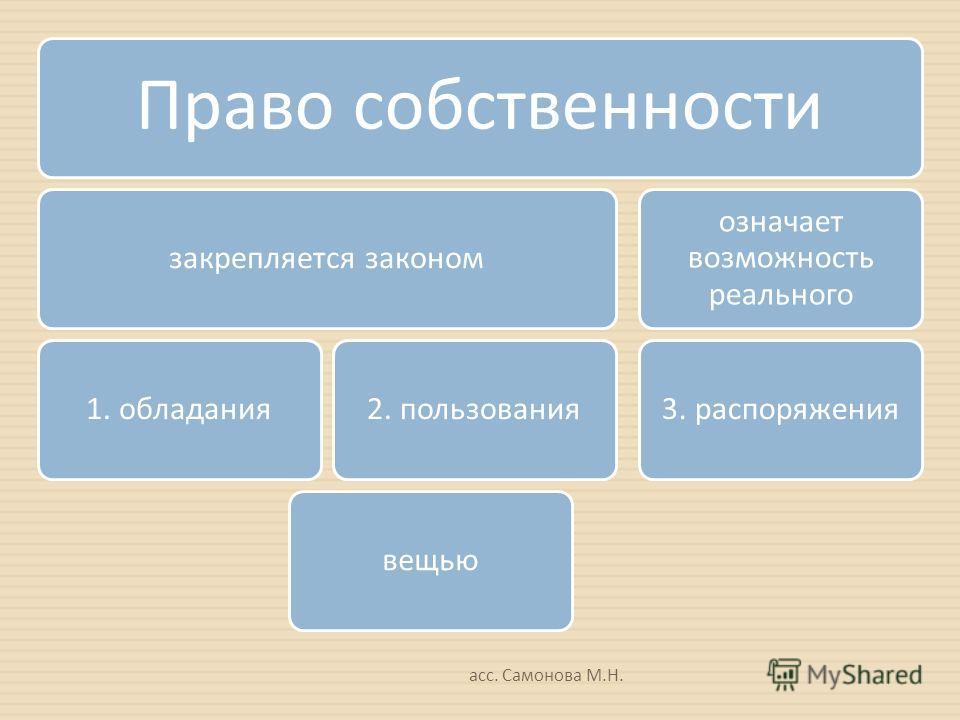 асс. Самонова М. Н. Право собственности закрепляется законом 1. обладания 2. пользования означает возможность реального 3. распоряжениявещью