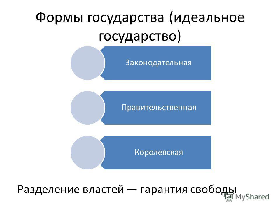 Формы государства (идеальное государство) Разделение властей гарантия свободы Законодательная Правительственная Королевская