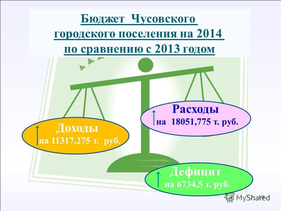 10 С Расходы на 18051,775 т. руб. Бюджет Чусовского городского поселения на 2014 по сравнению с 2013 годом Доходы на 11317,275 т. руб. Дефицит на 6734,5 т. руб.