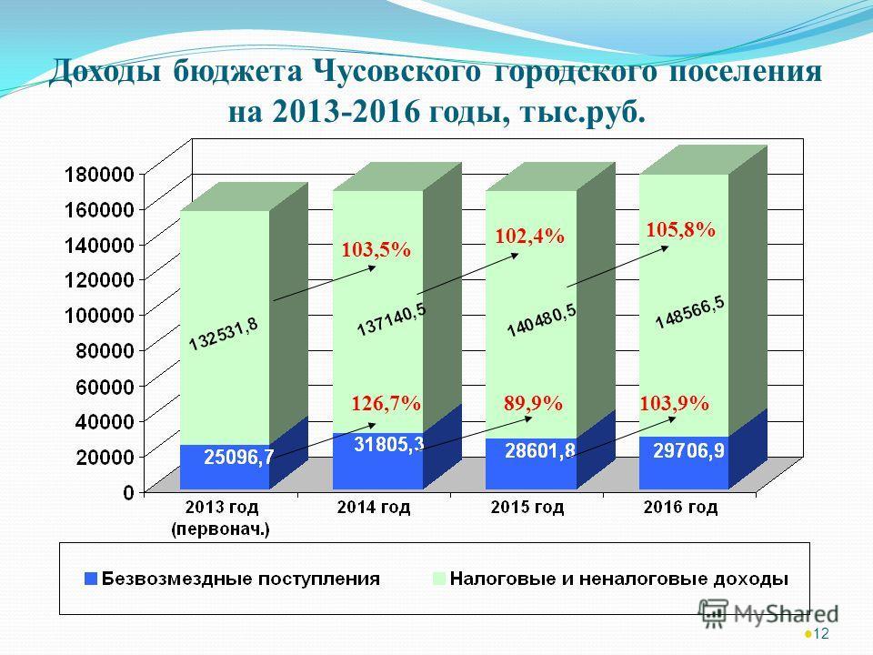 Доходы бюджета Чусовского городского поселения на 2013-2016 годы, тыс.руб. 12 103,5% 102,4% 105,8% 126,7%89,9%103,9%