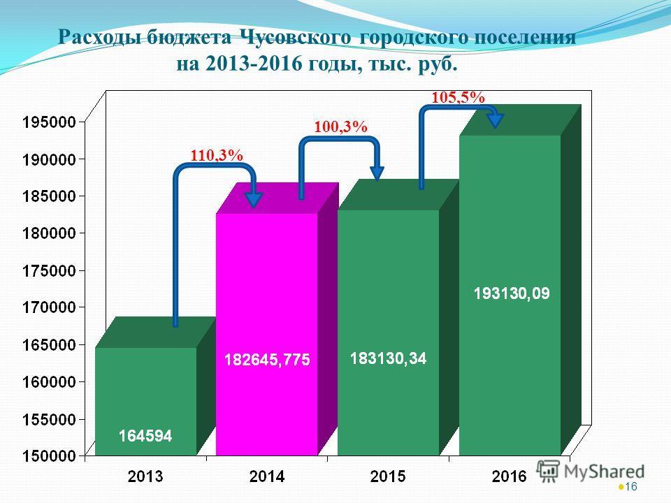 16 Расходы бюджета Чусовского городского поселения на 2013-2016 годы, тыс. руб. 110,3% 100,3% 105,5%