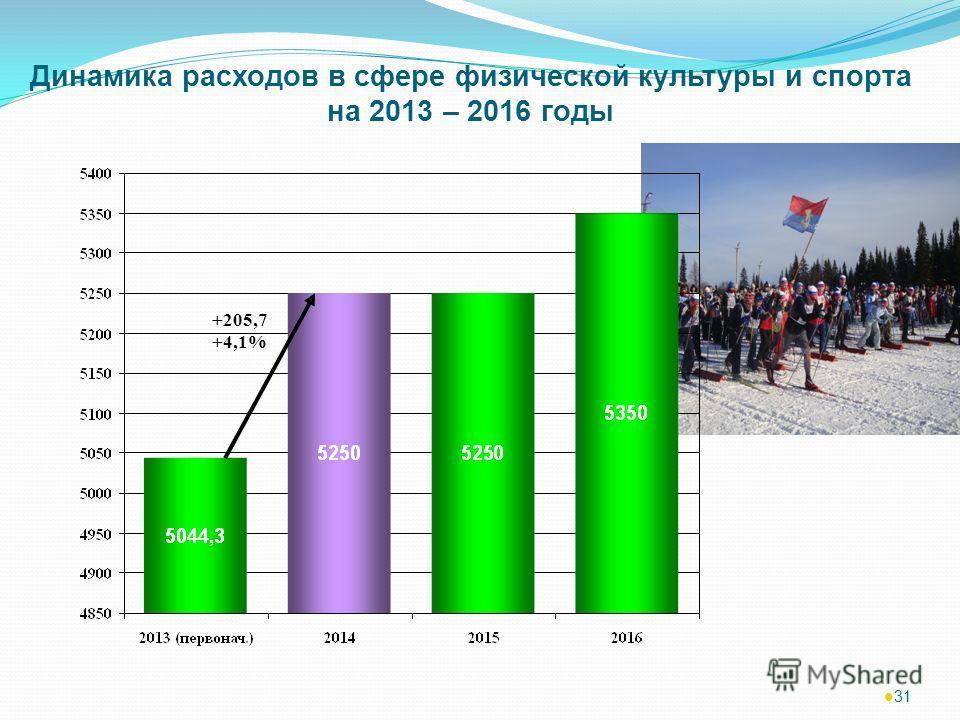 31 Динамика расходов в сфере физической культуры и спорта на 2013 – 2016 годы +205,7 +4,1%