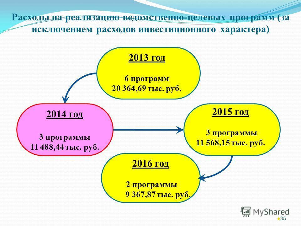 35 Расходы на реализацию ведомственно-целевых программ (за исключением расходов инвестиционного характера) 2013 год 6 программ 20 364,69 тыс. руб. 2015 год 3 программы 11 568,15 тыс. руб. 2014 год 3 программы 11 488,44 тыс. руб. 2016 год 2 программы