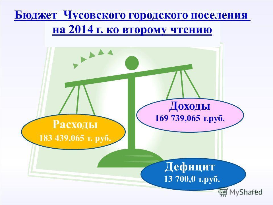 44 С Доходы 169 739,065 т.руб. Бюджет Чусовского городского поселения на 2014 г. ко второму чтению Расходы 183 439,065 т. руб. Дефицит 13 700,0 т.руб.