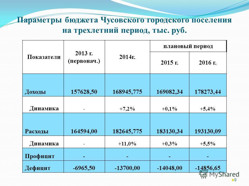 Параметры бюджета Чусовского городского поселения на трехлетний период, тыс. руб. Показатели 2013 г. (первонач.) 2014 г. плановый период 2015 г.2016 г. Доходы 157628,50168945,775169082,34178273,44 Динамика -+7,2%+0,1%+5,4% Расходы 164594,00182645,775