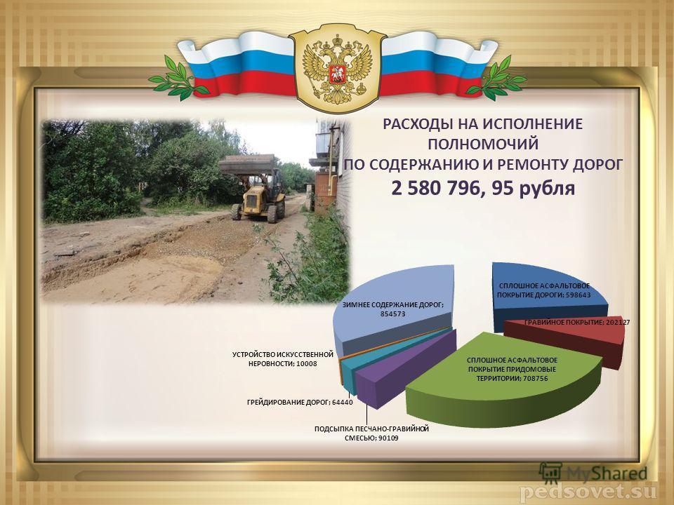 РАСХОДЫ НА ИСПОЛНЕНИЕ ПОЛНОМОЧИЙ ПО СОДЕРЖАНИЮ И РЕМОНТУ ДОРОГ 2 580 796, 95 рубля
