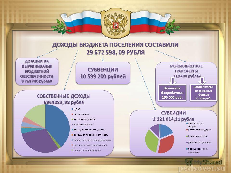 СОБСТВЕННЫЕ ДОХОДЫ 6964283, 98 рубля СОБСТВЕННЫЕ ДОХОДЫ 6964283, 98 рубля ДОТАЦИИ НА ВЫРАВНИВАНИЕ БЮДЖЕТНОЙ ОБЕСПЕЧЕННОСТИ 9 768 700 рублей ДОТАЦИИ НА ВЫРАВНИВАНИЕ БЮДЖЕТНОЙ ОБЕСПЕЧЕННОСТИ 9 768 700 рублей СУБСИДИИ 2 221 014,11 рубля СУБСИДИИ ДОХОДЫ