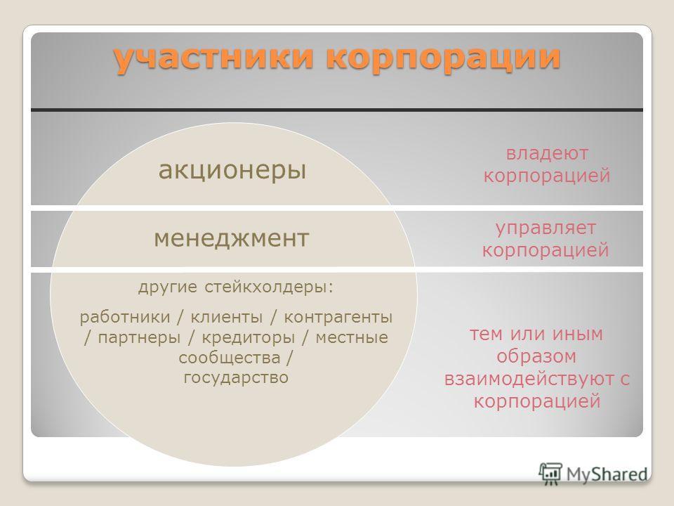 участники корпорации акционеры менеджмент другие стейкхолдеры: работники / клиенты / контрагенты / партнеры / кредиторы / местные сообщества / государство владеют корпорацией управляет корпорацией тем или иным образом взаимодействуют с корпорацией