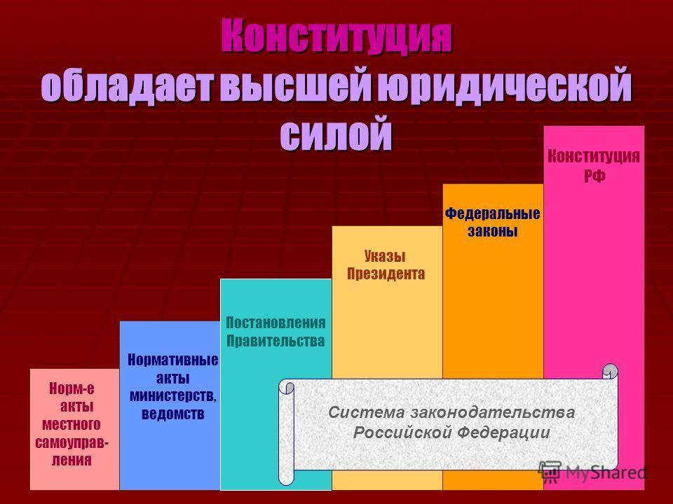 Конституция обладает высшей юридической силой Постановления Правительства Указы Президента Федеральные законы Конституция РФ Норм-е акты местного самоуправ- ления Нормативные акты министерств, ведомств Система законодательства Российской Федерации