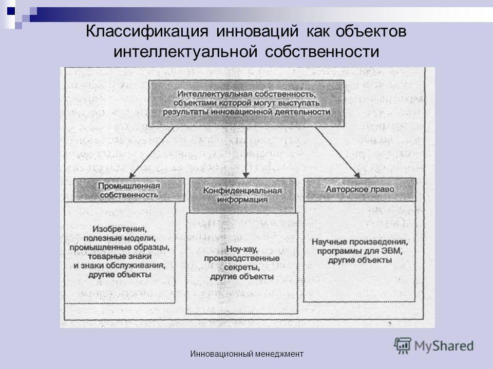 Классификация инноваций как объектов интеллектуальной собственности Инновационный менеджмент
