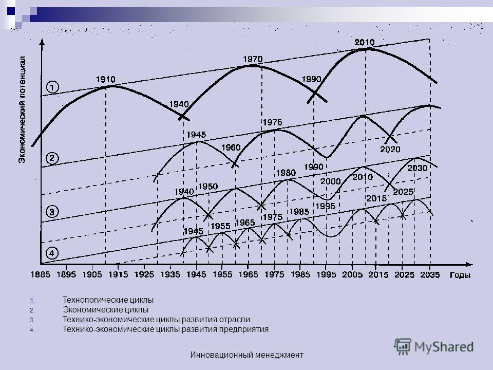 1. Технологические циклы 2. Экономические циклы 3. Технико-экономические циклы развития отрасли 4. Технико-экономические циклы развития предприятия