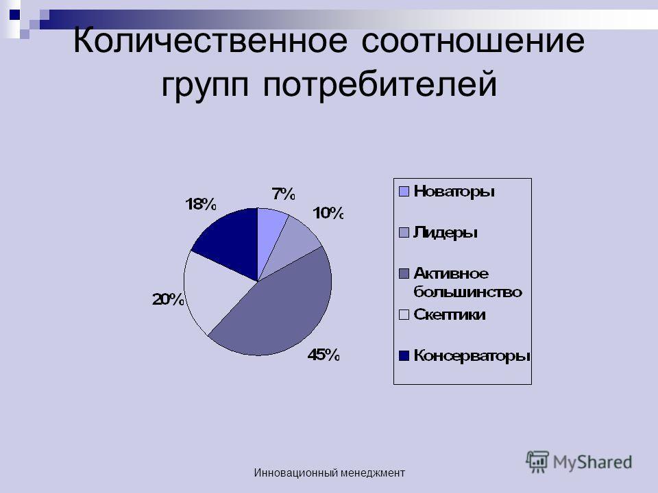 Количественное соотношение групп потребителей Инновационный менеджмент