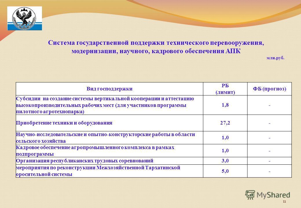11 Система государственной поддержки технического перевооружения, модернизации, научного, кадрового обеспечения АПК млн.руб. Вид господдержки РБ (лимит) ФБ (прогноз) Субсидии на создание системы вертикальной кооперации и аттестацию высокопроизводител