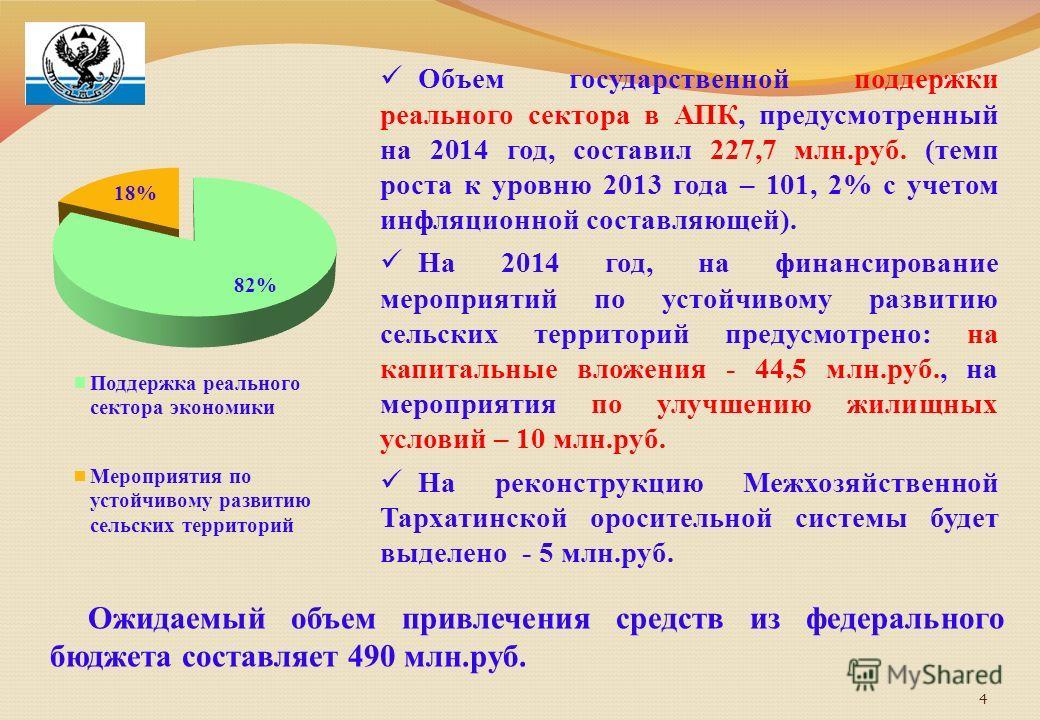 4 Объем государственной поддержки реального сектора в АПК, предусмотренный на 2014 год, составил 227,7 млн.руб. (темп роста к уровню 2013 года – 101, 2% с учетом инфляционной составляющей). На 2014 год, на финансирование мероприятий по устойчивому ра