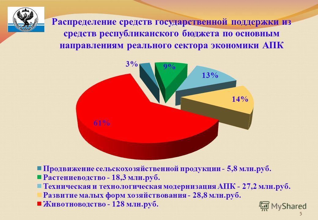 5 Распределение средств государственной поддержки из средств республиканского бюджета по основным направлениям реального сектора экономики АПК