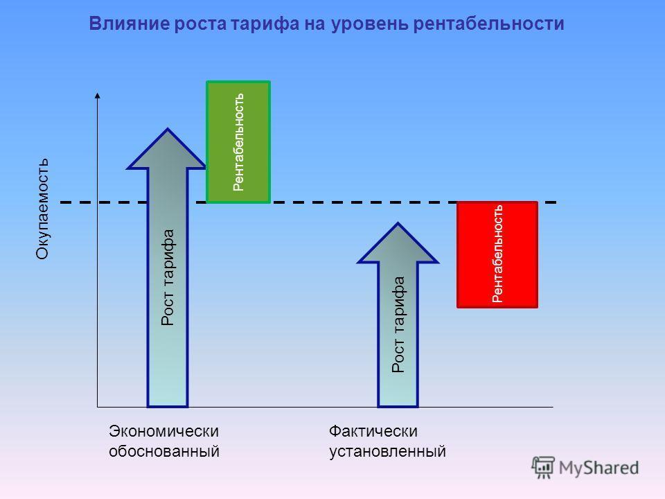 Влияние роста тарифа на уровень рентабельности Окупаемость Рост тарифа Рентабельность Рост тарифа Рентабельность Экономически обоснованный Фактически установленный