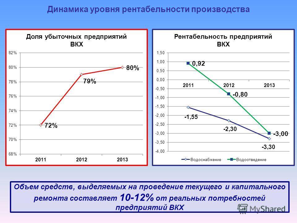 Динамика уровня рентабельности производства Объем средств, выделяемых на проведение текущего и капитального ремонта составляет 10-12% от реальных потребностей предприятий ВКХ