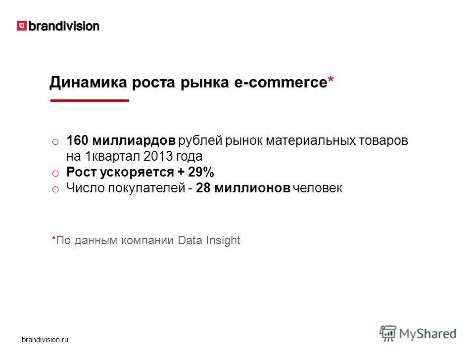 brandivision.ru o 160 миллиардов рублей рынок материальных товаров на 1 квартал 2013 года o Рост ускоряется + 29% o Число покупателей - 28 миллионов человек Динамика роста рынка e-commerce* *По данным компании Data Insight