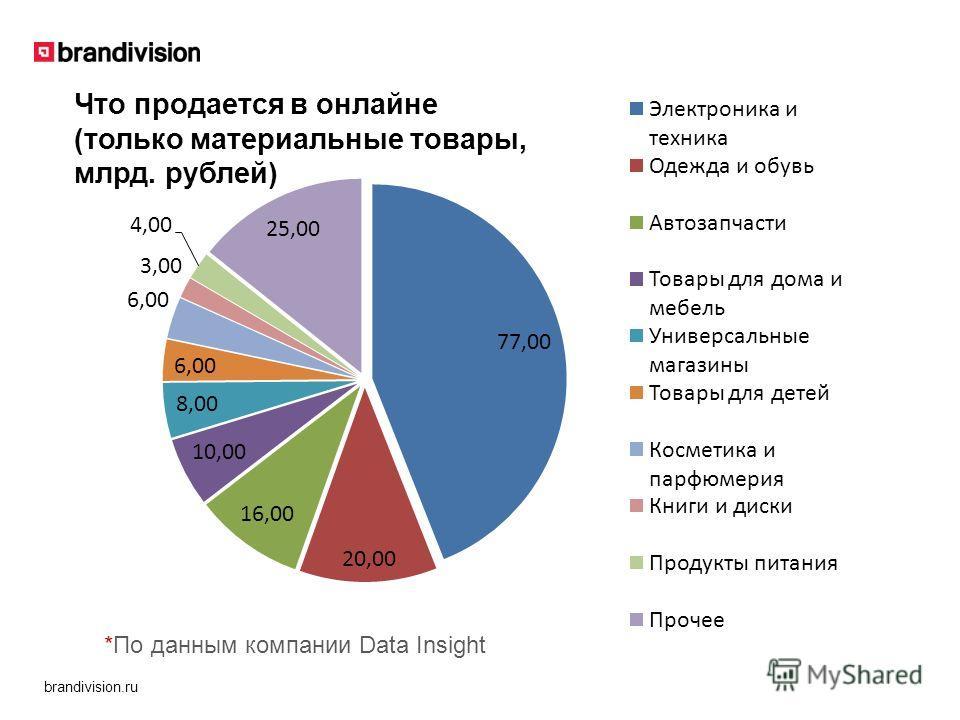 brandivision.ru *По данным компании Data Insight Что продается в онлайне (только материальные товары, млрд. рублей)