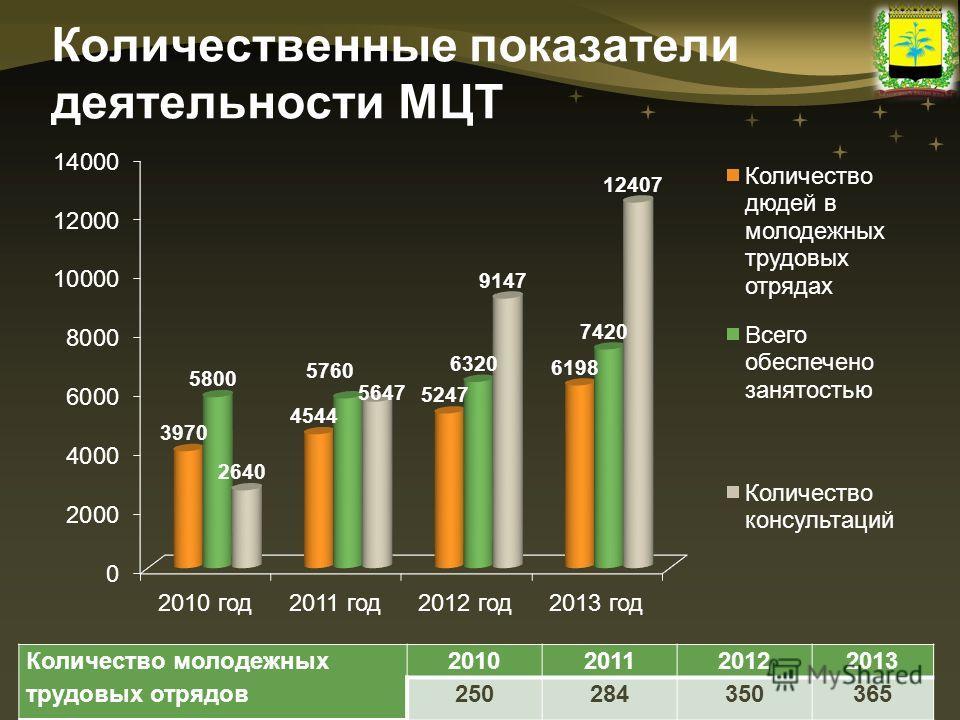Количественные показатели деятельности МЦТ Количество молодежных трудовых отрядов 2010201120122013 250284350365
