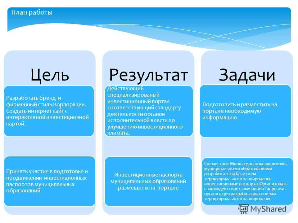 Цель Разработать бренд и фирменный стиль Корпорации. Создать интернет сайт с интерактивной инвестиционной картой. Принять участие в подготовке и продвижении инвестиционных паспортов муниципальных образований. Результат Действующий специализированый и