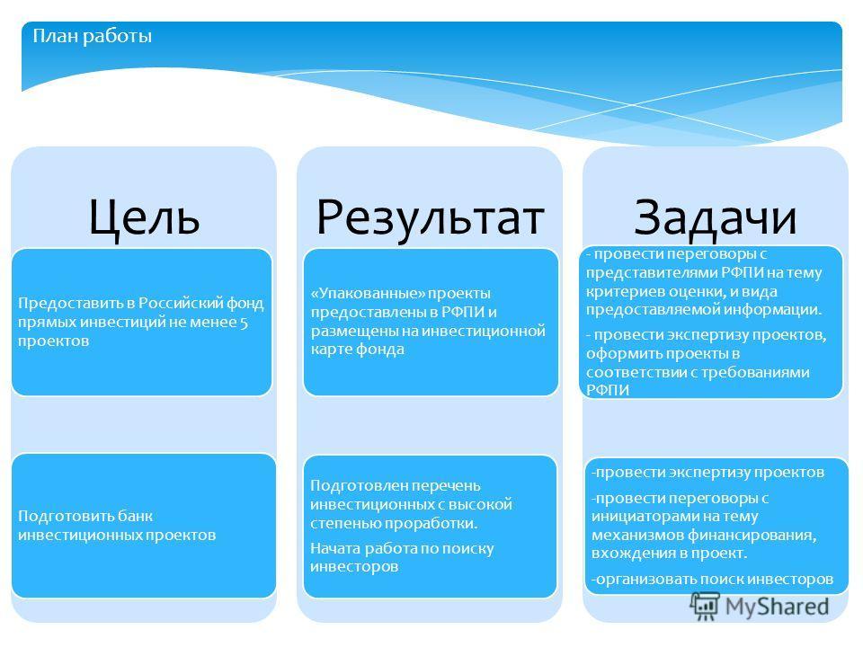 Цель Предоставить в Российский фонд прямых инвестиций не менее 5 проектов Подготовить банк инвестиционных проектов Результат «Упакованные» проекты предоставлены в РФПИ и размещены на инвестиционной карте фонда Подготовлен перечень инвестиционных с вы