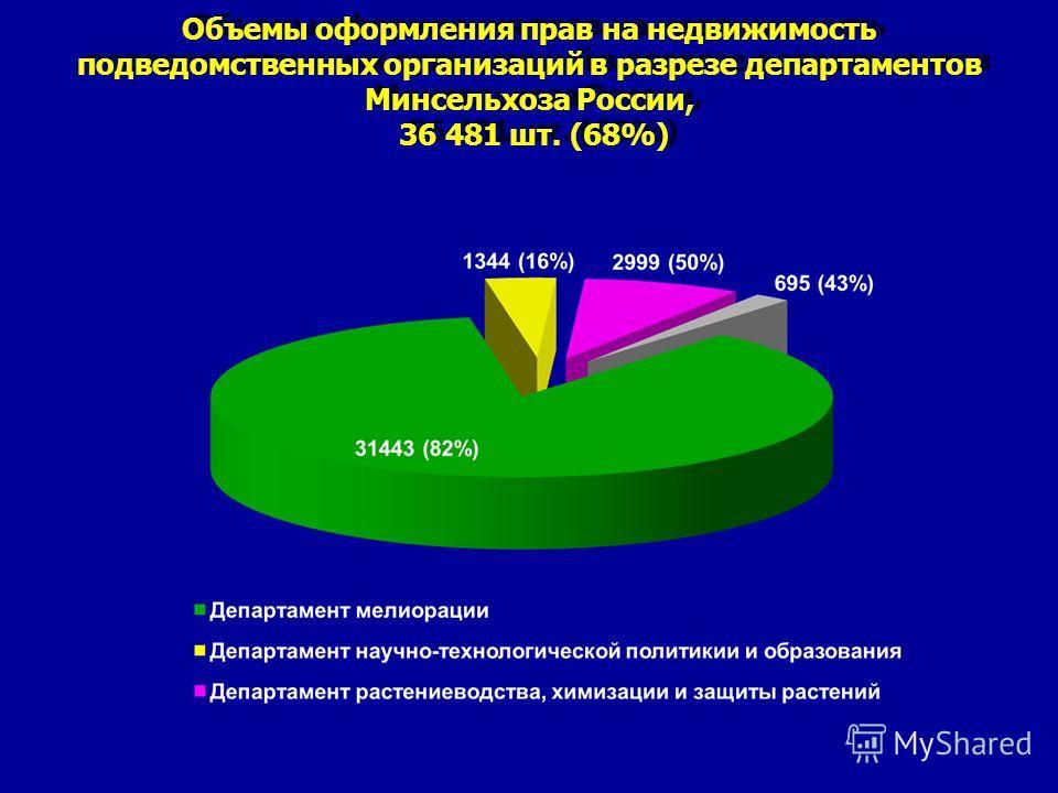 Объемы оформления прав на недвижимость подведомственных организаций в разрезе департаментов Минсельхоза России, 36 481 шт. (68%)