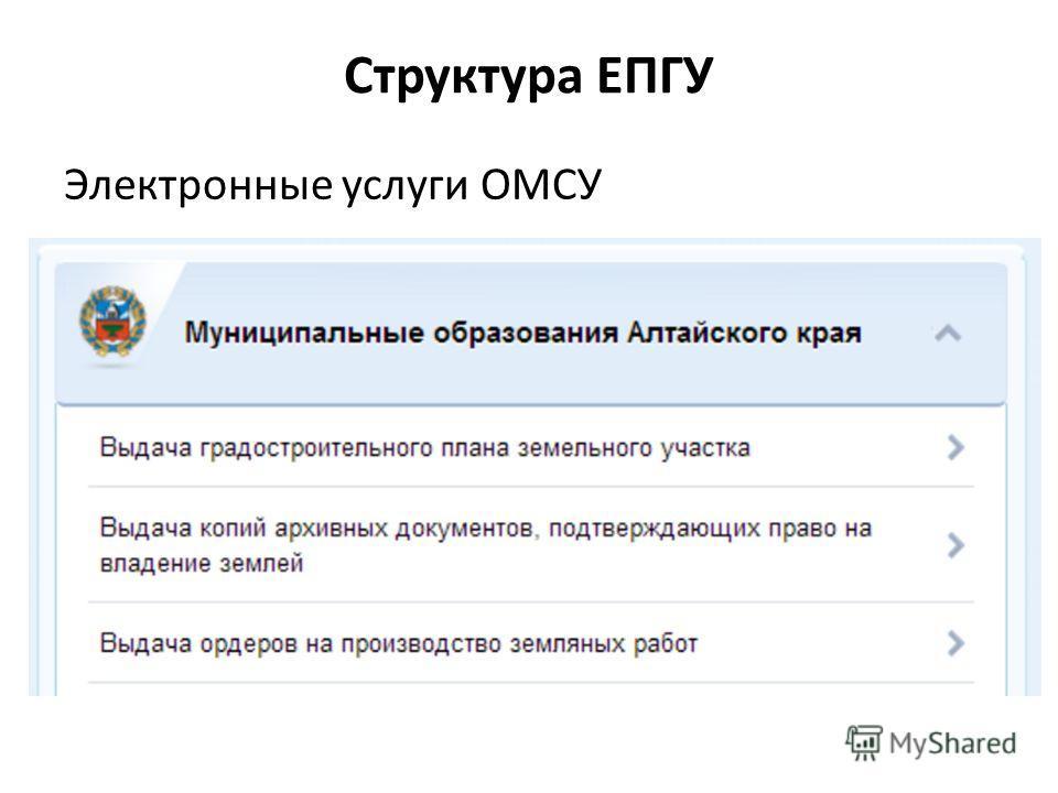 Структура ЕПГУ Электронные услуги ОМСУ