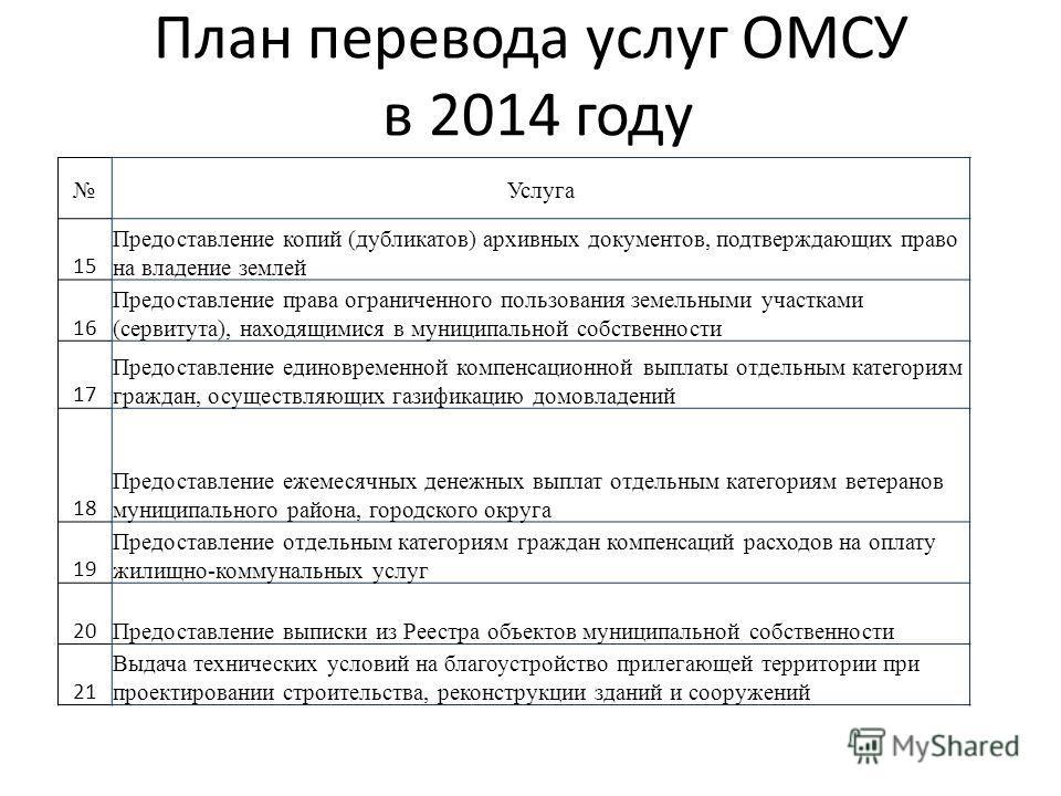 План перевода услуг ОМСУ в 2014 году Услуга 15 Предоставление копий (дубликатов) архивных документов, подтверждающих право на владение землей 16 Предоставление права ограниченного пользования земельными участками (сервитута), находящимися в муниципал