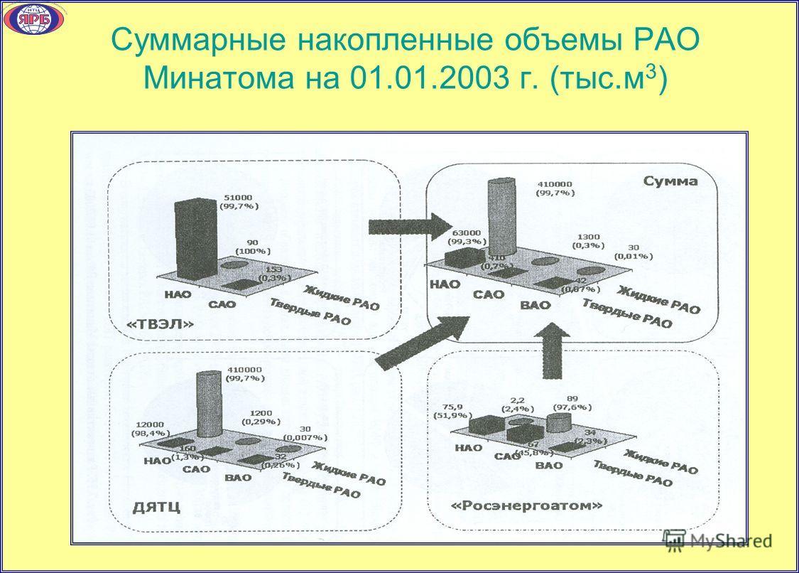 Суммарные накопленные объемы РАО Минатома на 01.01.2003 г. (тыс.м 3 )