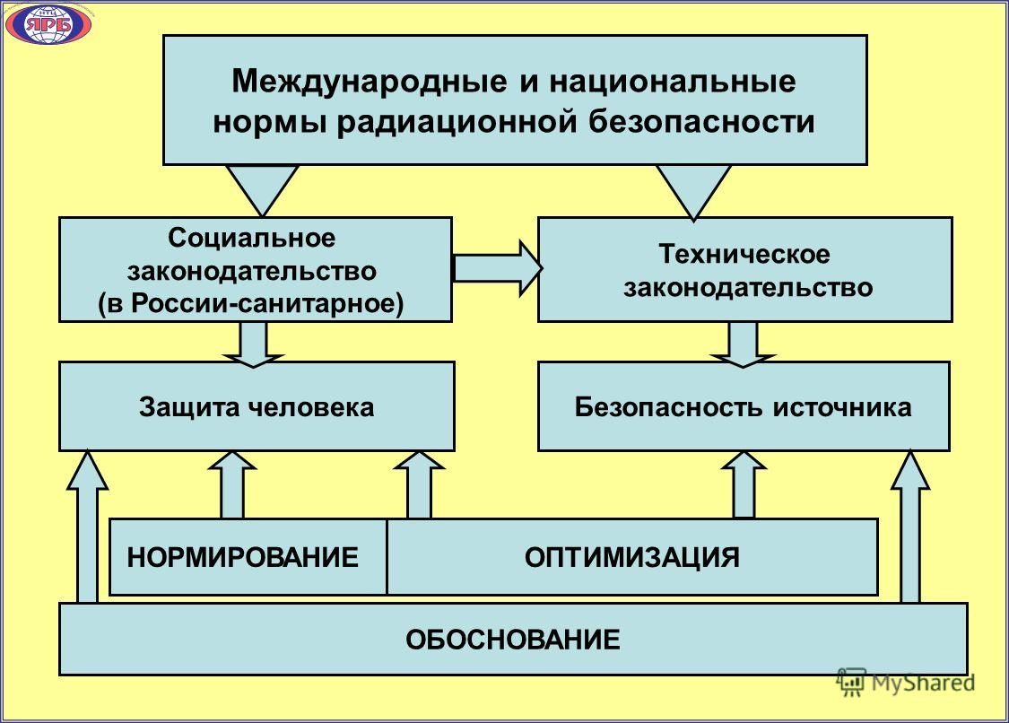 Международные и национальные нормы радиационной безопасности Социальное законодательство (в России-санитарное) Техническое законодательство Защита человека Безопасность источника НОРМИРОВАНИЕ ОПТИМИЗАЦИЯ ОБОСНОВАНИЕ