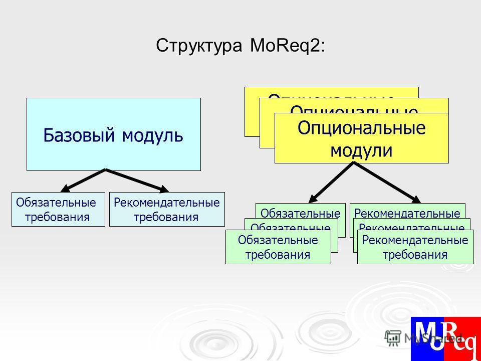 Структура MoReq2: Базовый модуль Опциональные модули Обязательные требования Рекомендательные требования Обязательные требования Рекомендательные требования Обязательные требования Рекомендательные требования Обязательные требования Рекомендательные