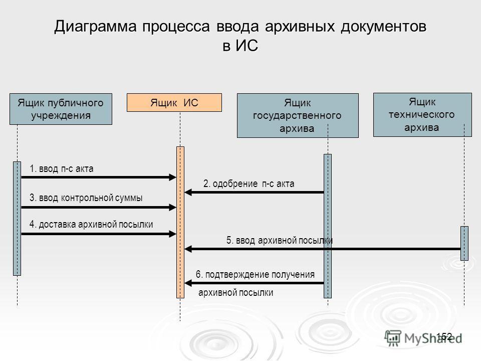 Диаграмма процесса ввода архивных документов в ИС Ящик публичного учреждения Ящик ИСЯщик государственного архива Ящик технического архива 1. ввод п-с акта 2. одобрение п-с акта 3. ввод контрольной суммы 4. доставка архивной посылки 5. ввод архивной п