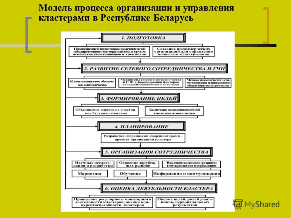 Модель процесса организации и управления кластерами в Республике Беларусь