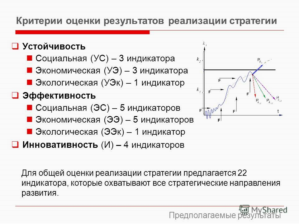 Критерии оценки результатов реализации стратегии Устойчивость Социальная (УС) – 3 индикатора Экономическая (УЭ) – 3 индикатора Экологическая (УЭк) – 1 индикатор Эффективность Социальная (ЭС) – 5 индикаторов Экономическая (ЭЭ) – 5 индикаторов Экологич