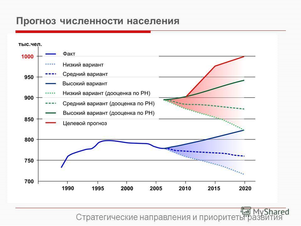Прогноз численности населения Стратегические направления и приоритеты развития