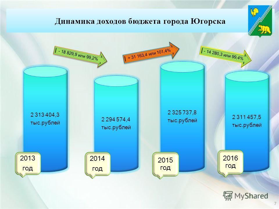 2 313 404,3 тыс.рублей 2013 год 2 294 574,4 тыс.рублей 2014 год 2 325 737,8 тыс.рублей 2015 год 2 311 457,5 тыс.рублей 2016 год + 31 163,4 или 101,4% - 18 829,9 или 99,2% - 14 280,3 или 99,4% Динамика доходов бюджета города Югорска 7