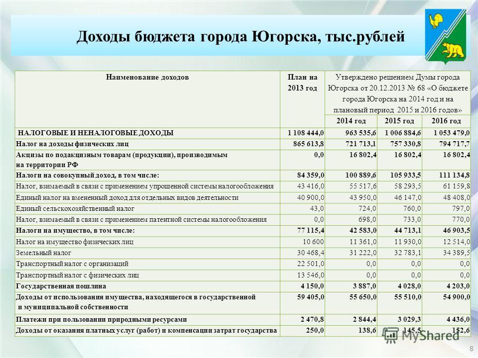 Наименование доходов План на 2013 год Утверждено решением Думы города Югорска от 20.12.2013 68 «О бюджете города Югорска на 2014 год и на плановый период 2015 и 2016 годов» 2014 год 2015 год 2016 год НАЛОГОВЫЕ И НЕНАЛОГОВЫЕ ДОХОДЫ1 108 444,0963 535,6