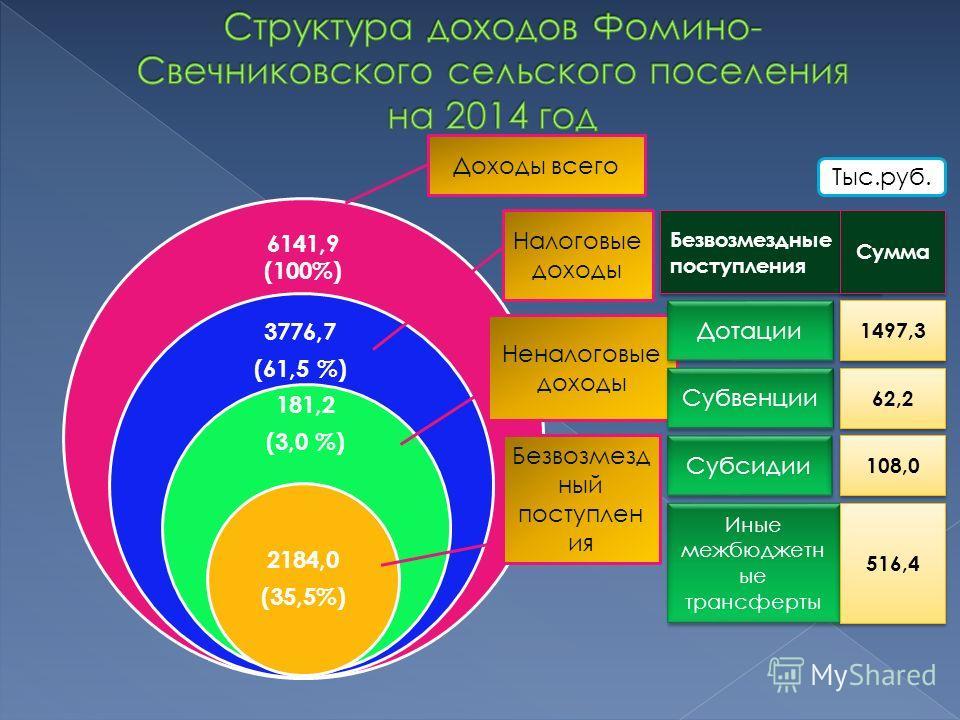 6141,9 (100%) 3776,7 (61,5 %) 181,2 (3,0 %) 2184,0 (35,5%) Доходы всего Налоговые доходы Неналоговые доходы Безвозмезд ный поступлен ия Безвозмездные поступления Сумма Дотации 1497,3 Субвенции 62,2 Субсидии 108,0 Иные межбюджетн ые трансферты 516,4 Т