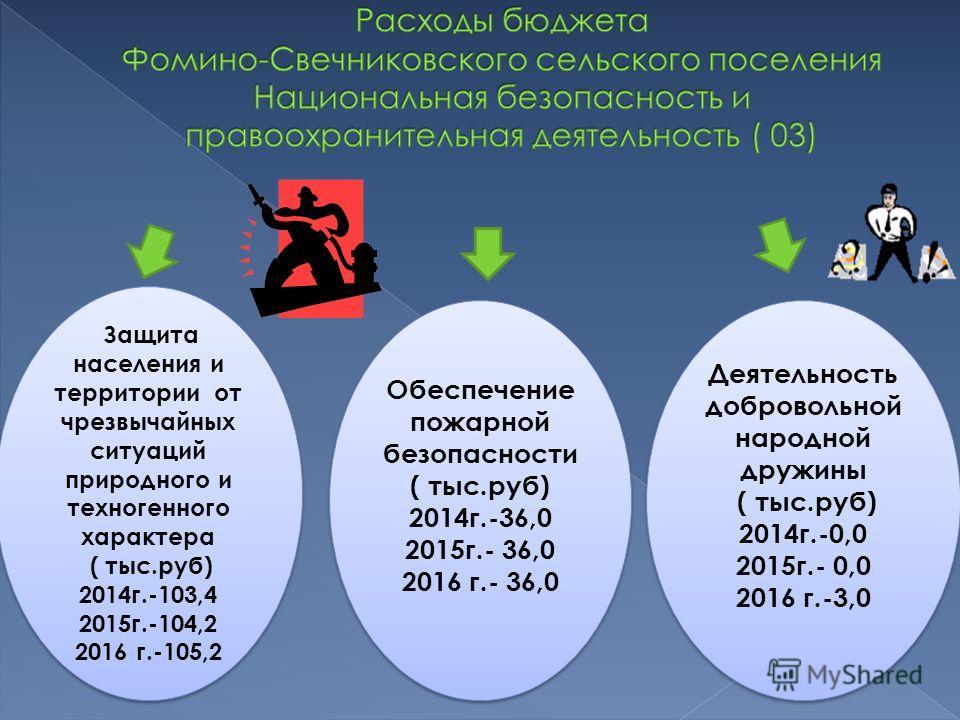 Защита населения и территории от чрезвычайных ситуаций природного и техногенного характера ( тыс.руб) 2014 г.-103,4 2015 г.-104,2 2016 г.-105,2 Защита населения и территории от чрезвычайных ситуаций природного и техногенного характера ( тыс.руб) 2014
