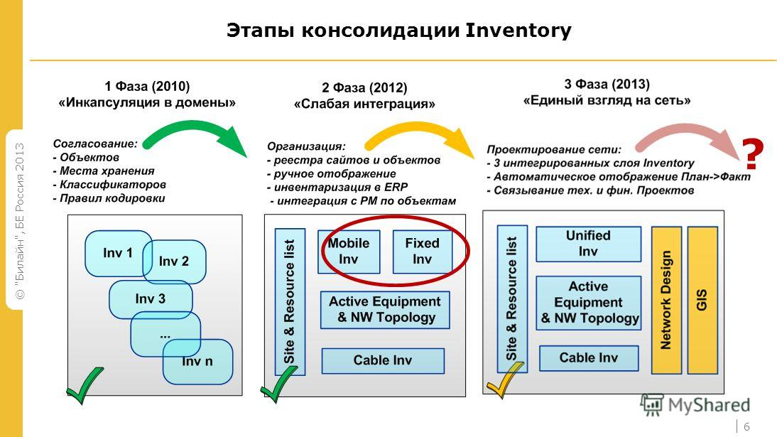 © Билайн, БЕ Россия 2013 6 Этапы консолидации Inventory ?