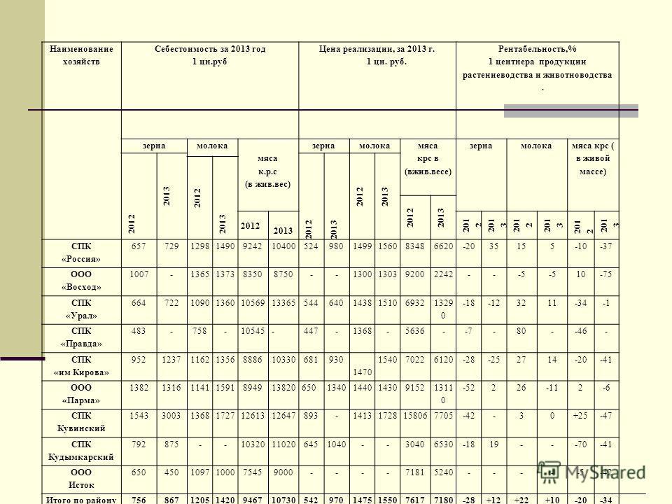 Наименование хозяйств Себестоимость за 2013 год 1 цн.руб Цена реализации, за 2013 г. 1 цн.руб. Рентабельность,% 1 центнера продукции растениеводства и животноводства. зернамолока мяса к.р.с (в жив.вес) зернамолока мяса крс в (вжив.весе) зернамолока м