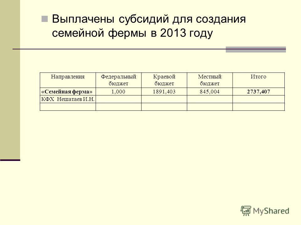 Выплачены субсидий для создания семейной фермы в 2013 году Направления Федеральный бюджет Краевой бюджет Местный бюджет Итого «Семейная ферма»1,0001891,403845,0042737,407 КФХ Нешатаев И.Н.