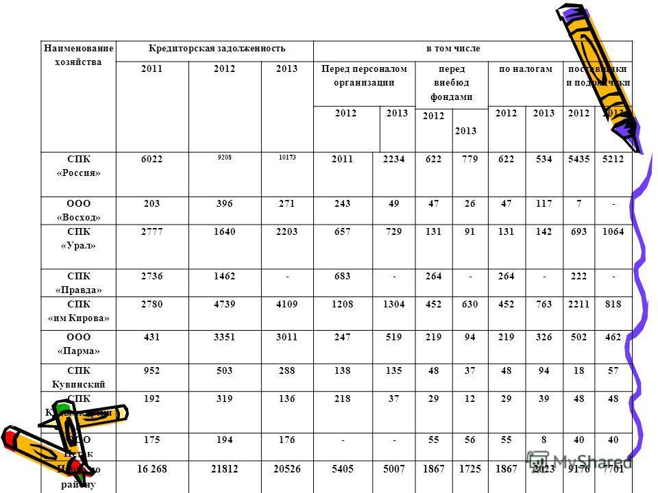 Наименование хозяйства Кредиторская задолженность в том числе 201120122013 Перед персоналом организации перед внебюд фондами по налогам поставщики и подрядчики 201220132012201320122013 2012 2013 СПК «Россия» 6022 920810173 201122346227796225345435521