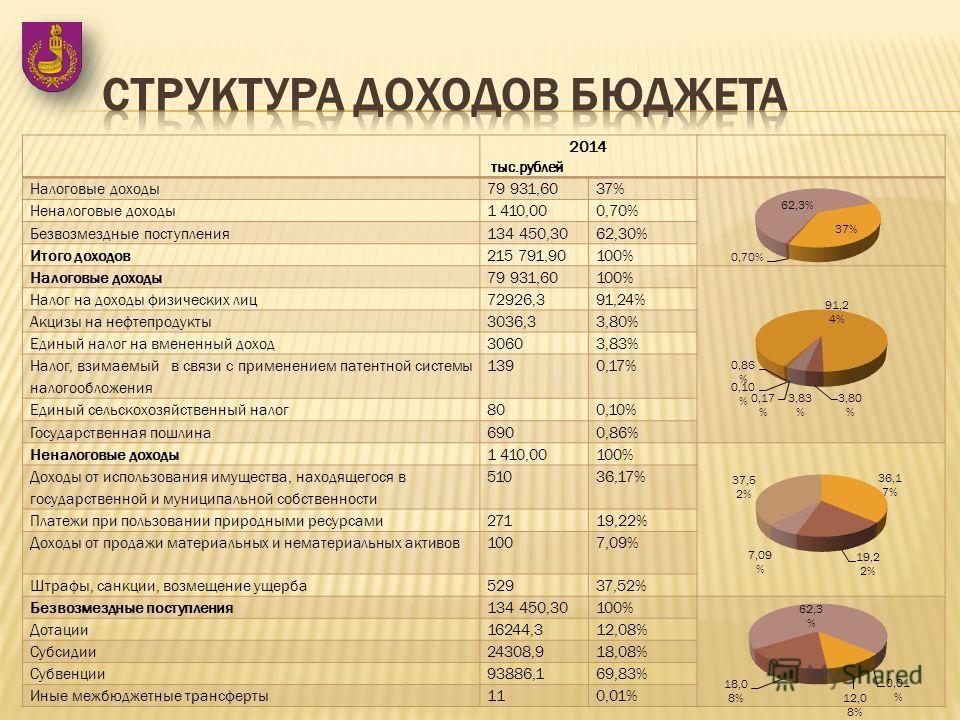 2014 тыс.рублей Налоговые доходы 79 931,6037% Неналоговые доходы 1 410,000,70% Безвозмездные поступления 134 450,3062,30% Итого доходов 215 791,90100% Налоговые доходы 79 931,60100% Налог на доходы физических лиц 72926,391,24% Акцизы на нефтепродукты